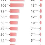 Nombre d'instance de θεός précédé d'un article dans le NT (x1069)